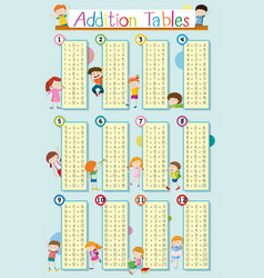 Addition tables with happy kids in background vector