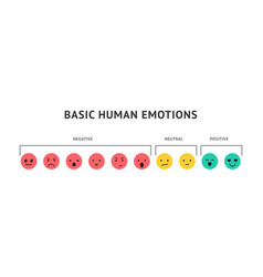 emotion faces ranking scale smiles vector image