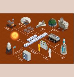 Mars colonization isometric flowchart vector