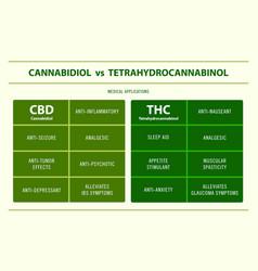 Cbd vs thc medical applications infographic vector