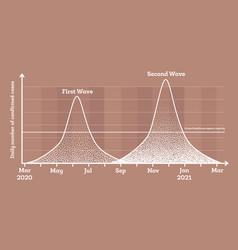 second wave outbreak coronavirus covid-19 vector image