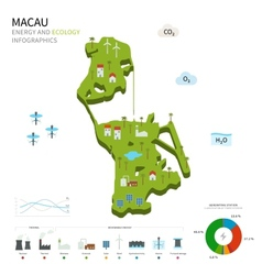 Energy industry and ecology of Macau vector