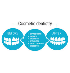 Cosmetic dentistry before after vector