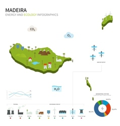 Energy industry and ecology of Madeira vector