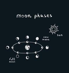 Hand drawn moon phases scheme vector