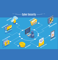 Cyber security infographics vector