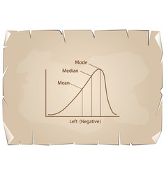 Negative distribution curve on old paper backgroun vector