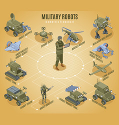 military robots isometric flowchart vector image