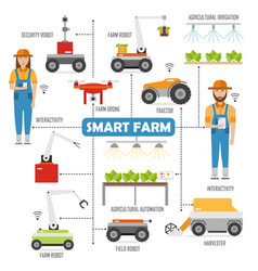 Agricultural smart farm flowchart with images vector