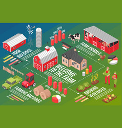 welcome to farm flowchart vector image