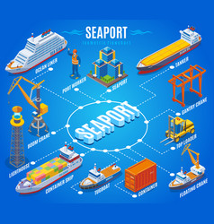 seaport isometric flowchart vector image