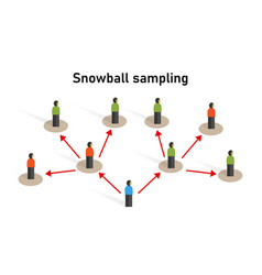Snowball sampling sample taken from a group of vector