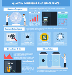 quantum computing flat infographics vector image vector image