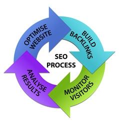 SEO Process Circle vector