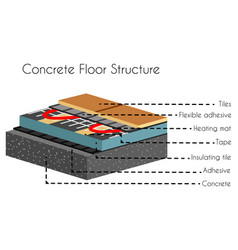 concrete floor structure info in cut poster vector image