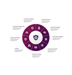 Network security infographic 10 steps circle vector
