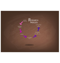 Five step of research process on chalkboard vector
