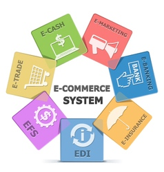 E Commerce System vector image vector image