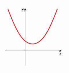 Mathematical function graph vector