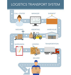Logistics transport scheme concept vector