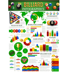 Billiard sport infographic with balls cue table vector