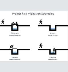 Project risk migitation strategies vector