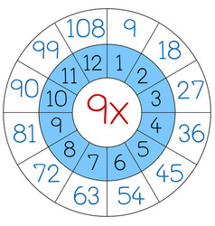 number nine multiplication circle vector image