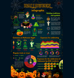 Halloween infographic with october holiday monster vector