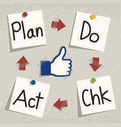 plan do check act pdca concept writing on notepad vector image