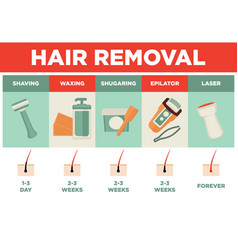 hair removal or depilation poster vector image