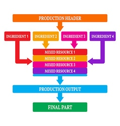 Simple infographics production steps vector image