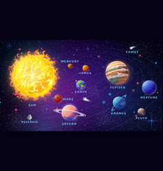 Solar system with planets and names astronomy vector