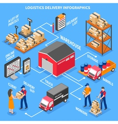 Logistics And Delivery Isometric Infographics vector