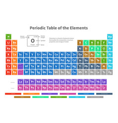 Chemical periodic table of elements with color vector
