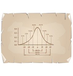 normal distribution diagram on old paper backgroun vector image