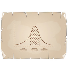 normal distribution or gaussian bell curve on old vector image vector image