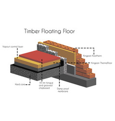 Timber floating floor in cut with text poster vector
