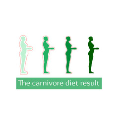 Carnivore diet result text vector
