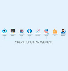 Operations management banner with icons vector