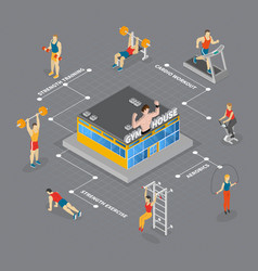 Gym house isometric flowchart vector