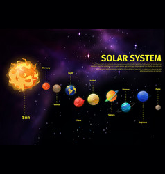 planets position in space near sun vector image