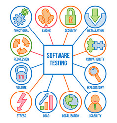 Types of software testing linear icon set vector