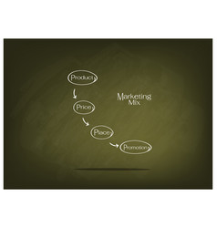 4ps marketing mix diagram on green chalkboard vector