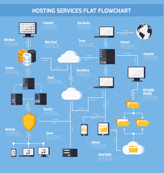 Hosting services flowchart vector