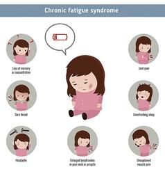 Chronic fatigue syndrome vector