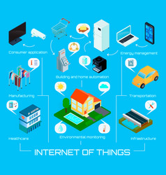 Internet things isometric infographic poster vector