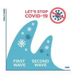 concepts second wave coronavirus pandemic vector image