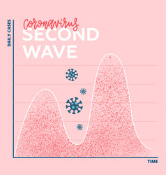 Two waves coronavirus pandemic concept second vector