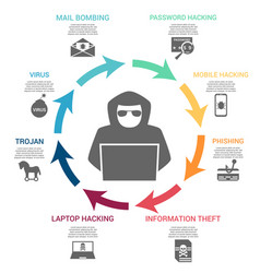 Hacking infographic concept vector