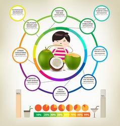 Amazing Health Benefits of coconuts vector